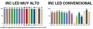 CRI o Índice de Reproducción Cromática